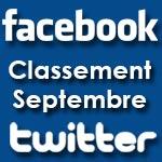 Classement des médias les plus performants sur Facebook et Twitter